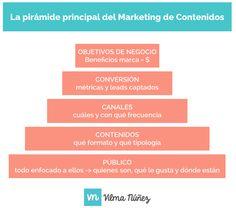 Pirámide de Marketing de Contenidos