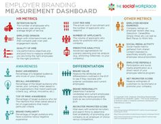 Employer branding dashboard, metrics, analytics, return on investment Marketing Plan, Business Marketing, Social Media Marketing, Digital Marketing, Mobile Marketing, Marketing Strategies, Inbound Marketing, Social Networks, Content Marketing