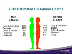 I don't like those numbers one bit, so let's not give in to cancer. Lets show cancer who's boss by getting a head start on those yearly physical most of us keep putting off.