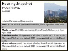ArmandoMontelongo.com  Home values jumped in Phoenix in April, thanks in part to fewer foreclosure sales.  http://www.armandomontelongo.com/news/phoenix-05252012