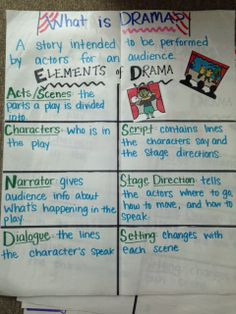 Anchor Chart for teaching Drama genre! Drama Education, Drama Class, Education Quotes For Teachers, Teaching Theatre, Teaching Tips, Teaching Reading, Drama Teaching, Guided Reading, Reading Lessons