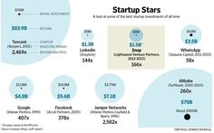 8 of the hottest #startups of all time. #ai #ar #fintech #socialmedia {#Alibaba #Tencent #Snap #LinkedIn #Google #Facebook} @JimMarous