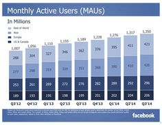 Q3/2014 Monthly Active Users (MAUs)  (Quelle: Facebook)