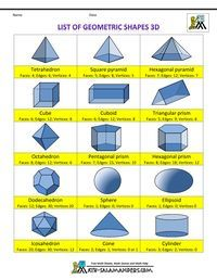 Education Discover 3 d shapes list of geometric shapes info Hexagonal pyramid dodecahedron iscarohedron Shapes Names Shape Names Geometric Shapes Geometric Solids Geometry Help Math Properties Shape Properties Cubes Math Shape Chart 3d Shapes Names, Shape Names, List Of 3d Shapes, 3d Geometric Shapes, Geometric Solids, Geometry Help, Math Properties, 3d Shape Properties, Cubes Math