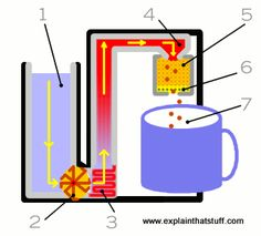 Artwork showing how a pod coffee maker works