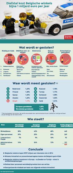 infografiek Diefstal kost Belgische winkels bijna 1 miljard euro per jaar