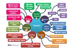 Receiving Dyslexia