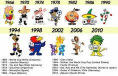 World Cup mascots, from 1966 to 2010