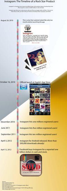 Instagram: The Timeline Before the Billion