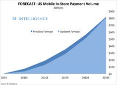 Mobile In Store Payment Forecast