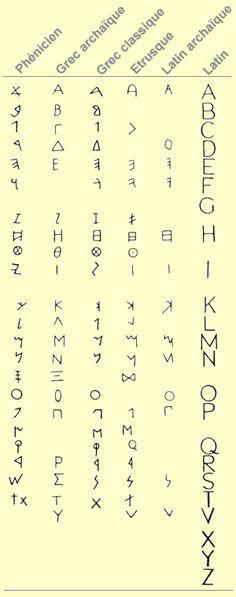 464 Meilleures Images Du Tableau Alphabet Code En 2019 Language