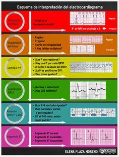 Esquema de interpretación del electrocardiograma by Elena Plaza Moreno via slideshare