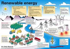 Renewable energy #Renewable #Energy