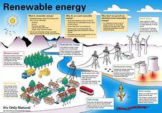 Renewable energy #Renewable #Energy