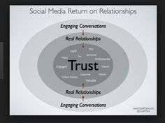 Using Social Media to Build Your Business Relationships