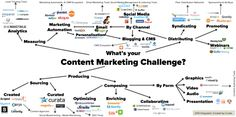 The content marketing trends your business should be implementing