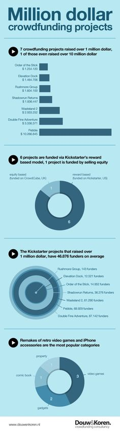 Infographic: Million dollar crowdfunding projects | Douw