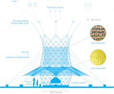 New tower harvests water from air - In an attempt to help bring water to those living in northeastern Ethiopia, engineers at one Italian design firm have developed a new type of tower that can harvest H2O from rain, fog and dew. Known as WarkaWater towers, the 30-foot-tall, 13-foot-wide structure was developed by artist, architect and industrial designer Arturo Vittori and his colleagues Architecture and Vision (AV). | redOrbit.com