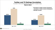 Correlation Between Twitter Buzz and TV Ratings >