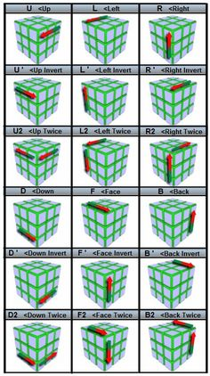 The Easiest Way to Solve a Rubik's Cube, With Step-by-Step Pictures & Video Notation chart