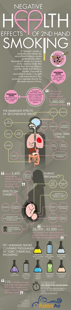 Best Sites For ELL's To Learn About The Dangers Of Smoking Health effects of second hand smoking.Health effects of second hand smoking. Health Facts, Health And Nutrition, Health Tips, Health And Wellness, Health Benefits, No Smoking, People Smoking, 2nd Hand Smoke, Infographic