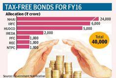 Public issue of IRFC's tax-free bonds next week - http://nasiknews.in/public-issue-of-irfcs-tax-free-bonds-next-week/