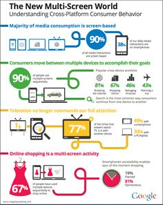 20 best customer journey images on pinterest journey the journey the new multi screen world infographic by google multiscreen omnichannel fandeluxe
