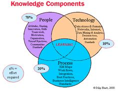 Learning Track Modules (Managing Knowledge) http://kundang.weblog.esaunggul.ac.id/page/27/