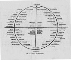 Four Basic Temperaments  http://wn.rsarchive.org/Lectures/FourTemps/19090304p01.html