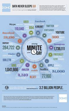 Cosa succede in 1 minuto sul #web e #SocialMedia, nel 2015 - #infografica