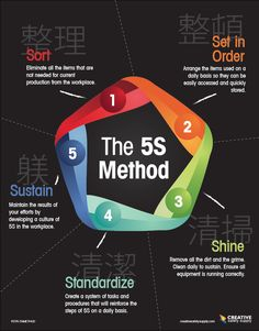 The Method: Sort, Set in Order, Shine, Standardize, Sustain Visual tools such as posters can help reinforce the steps of your program and remind employees of their daily tasks. Management Styles, Change Management, Business Management, Business Planning, Time Management, Kaizen, 6 Sigma, Lean Manufacturing, Lean Six Sigma
