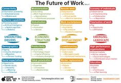 Business and management infographic & data visualisation What Are The Important Themes For The Future Of Work, Organizations, And Higher . Business Model, Social Business, Business Leaders, Change Management, Talent Management, Business Management, Project Management, Classroom Management, Le Social