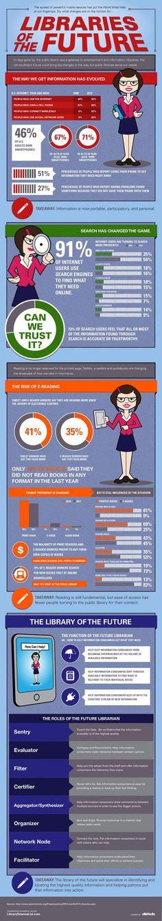 [Infografik] Acht Möglichkeiten wie Bibliothekare und Bibliothekarinnen für die Zukunft relevant bleiben