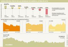 El peso colombiano es la tercera divisa que más se valorizó en Latinoamérica