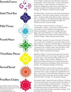 Een korte omschrijving (van de functies) van de chakra's en waar ze zich bevinden in je lichaam!