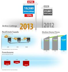 Market Update May 2013 Clear Title of Arizona is pleased to provide its clients with the Clear Connections Monthly Market Update. This report will provide you with the latest real estate trends.