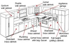 Conventional kitchen cabinets include a variety of base wall and tall units. Kitchen  sc 1 st  Pinterest & 35 Best Kitchen cabinets measurements images | Kitchen Storage ...