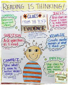 Anchor Chart for Reading is Thinking!