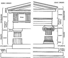 DORIC and IONIC orders: The elevation of a Greek temple is described in terms of the platform, the colonnade (row of columns) and the superstructure (entablature). (Gardner's)