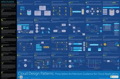 Cloud Design Patterns: Depicts common problems in designing cloud-hosted applications and design patterns that offer guidance. Infographic Azure