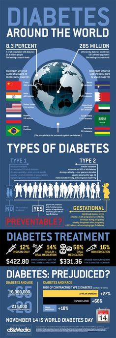 Stats for the growing problems of diabetes around the world.
