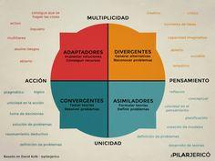 Adaptadores, asimiladores, divergentes o convergentes son los cuatro estilos de aprendizajes, según David Kolb.  http://elpais.com/elpais/2016/10/10/laboratorio_de_felicidad/1476119828_530014.html?id_externo_rsoc=FB_CM