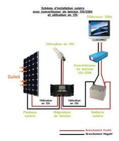 installer des panneaux solaires circuit