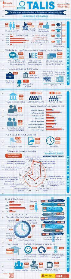 TALIS 2013: Estudio internacional sobre la Enseñanza y el Aprendizaje - Informe español