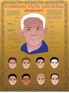 Ayurvedic Facial Assessment