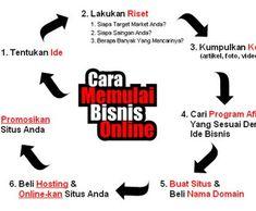 cara-memulai-bisnis-online Business Planner, Business Money, New Business Ideas, Business Tips, Business Motivation, Business Quotes, Digital Marketing Strategy, Business Marketing, Bisnis Ideas
