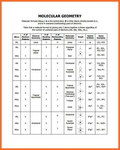 General Chemistry Help A Simple Tutorial To Help You Visuallize