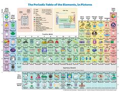 New interactive periodic table shows how each element influences daily life