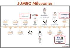 Stock Investment Singapore : An Investor and Food Lover's Overview Of Jumbo Gro...