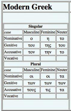 Level 10 - Basic Modern Greek with AUDIO, Modern Greek, vocabulary, grammar, basic course - Memrise